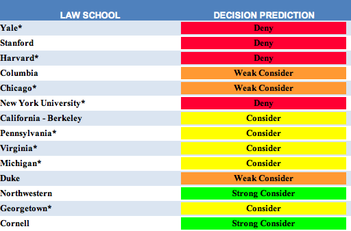 Law School Predictor Results