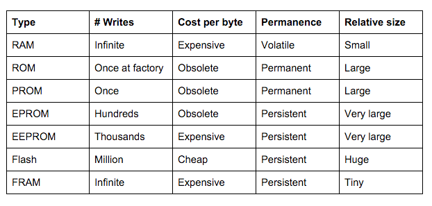 The various types of memory and some vague metrics.