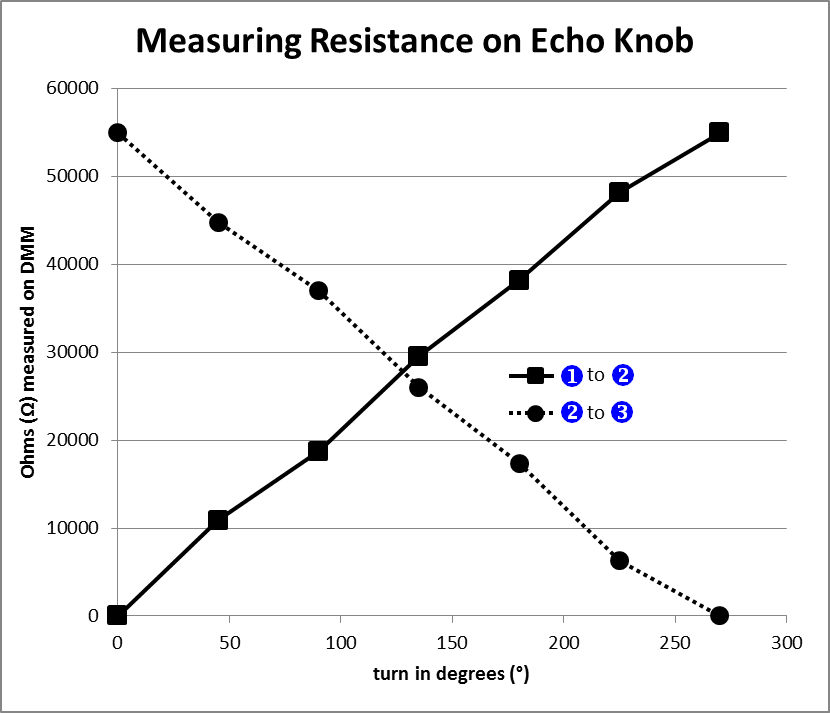 Figure 3-10: Resistance change with knob position.