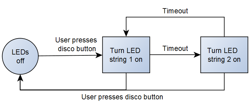 Figure 4-         SEQ Figure \* ARABIC     1      : Simplified karaoke disco button flowchart