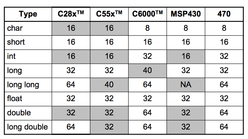Texas Instrument's DSP and Microcontroller data types and sizes. From TI's documentation.