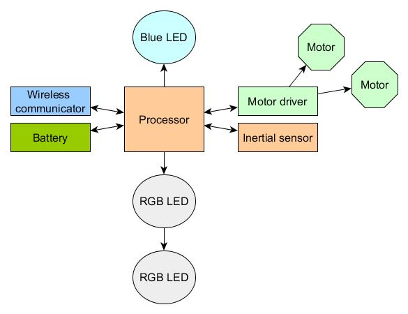 Figure 4-8: A rough draft of BB-8's block diagram, determined by looking at the board and application software