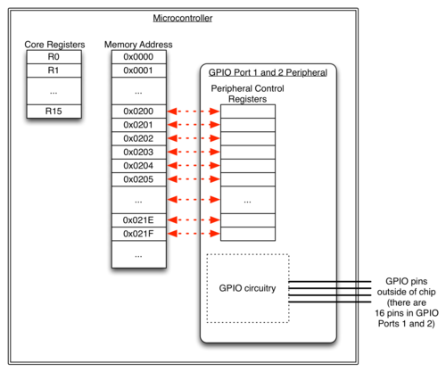 ESE101: Microcontroller Peripherals, GPIOs, and Blinking Lights