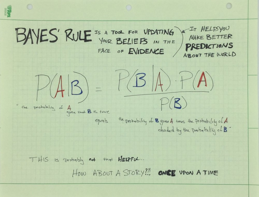What is Bayes' Rule?
