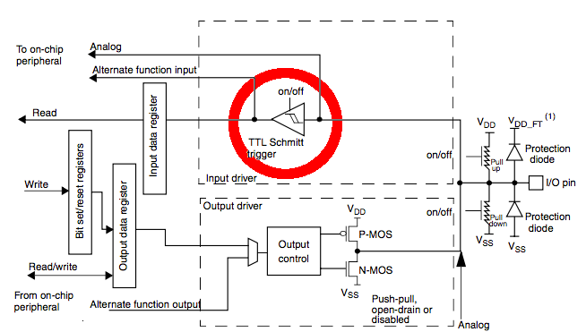 Figure 3 from the STM32F407 Reference Manual RM009