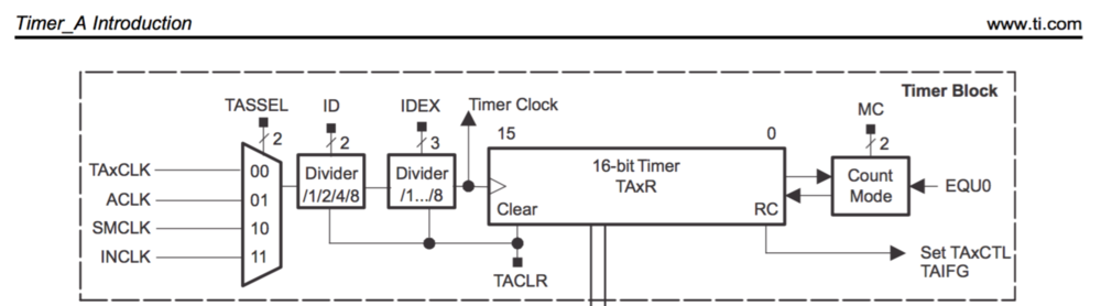 17.2.1.1 Clock Source Select and Divider   The timer clock can be sourced from ACLK, SMCLK, or externally via TAxCLK or INCLK. The clock source is selected with the TASSEL bits. The selected clock source may be passed directly to the timer or divided by 2, 4, or 8, using the ID bits. The selected clock source can be further divided by 2, 3, 4, 5, 6, 7, or 8 using the TAIDEX bits. The timer clock divider logic is reset when TACLR is set.