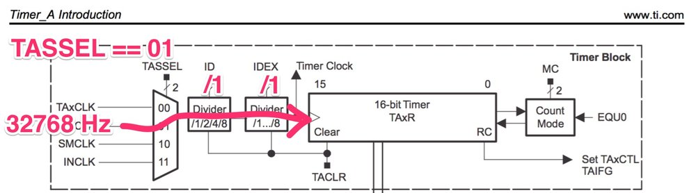 Ese101 Finally An Msp430 Timer Example Embedded