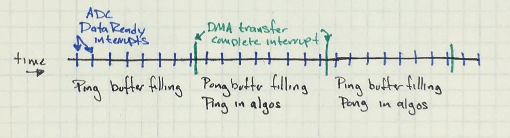 Timeline showing periodic ADC interrupts and current status of the ping pong buffers.