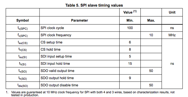 We Have To Set The Clock Phase (CPHA) Parameter To Have The SPI Bus Sample  SDI And SDO On The Rising Edge.