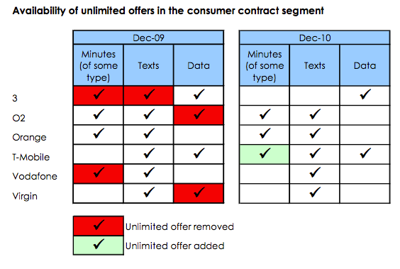 "Source : Pure Pricing ""UK Mobile Pricing Annual Review 2010"""