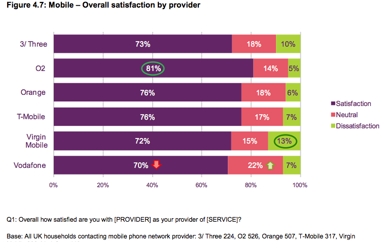 Source : Ofcom: Customer Service Satisfaction Wave 4, Dec 2012, p51