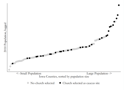 The figure shows that selection of churches as caucus sites was quite rare among small population counties and very common among large population counties. The correlation is about r=.3.