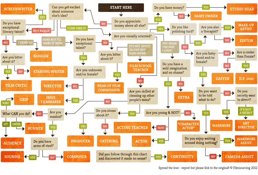 Don't tell me what I can and can't do, flowchart!