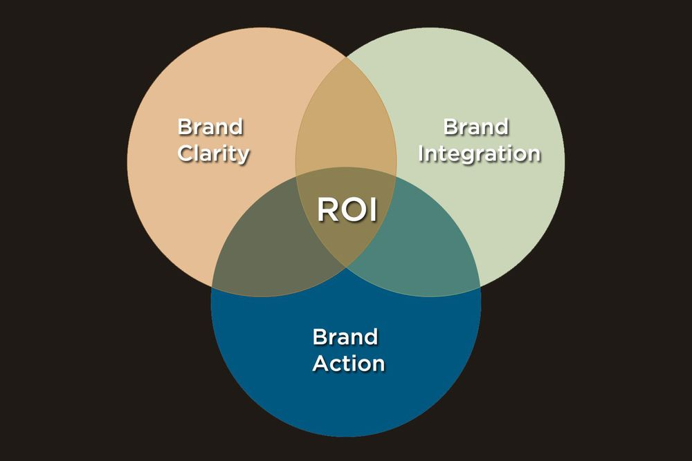 543-the-brand-stewards-Unified-Branding-ROI.jpg