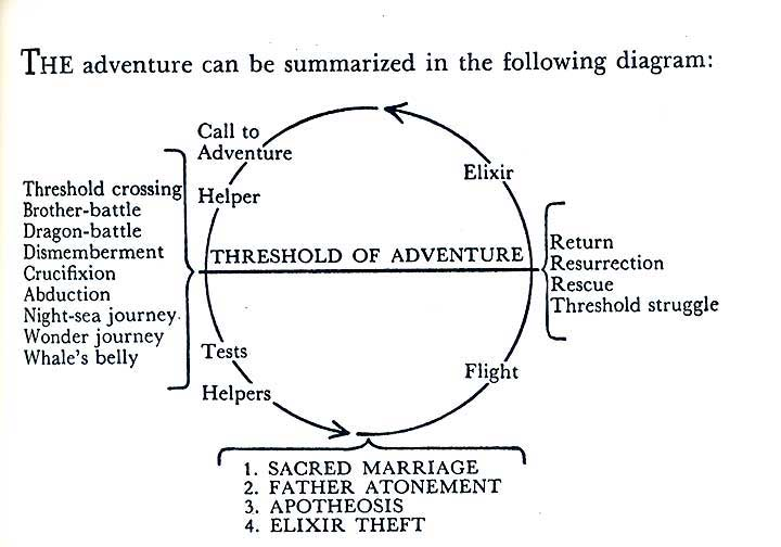 "Joseph Campbell's ""The Monomyth"" - the structure of some of the greatest myths of our time"