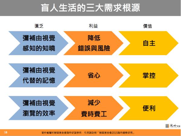 圖2:視障生活的三大需求根源