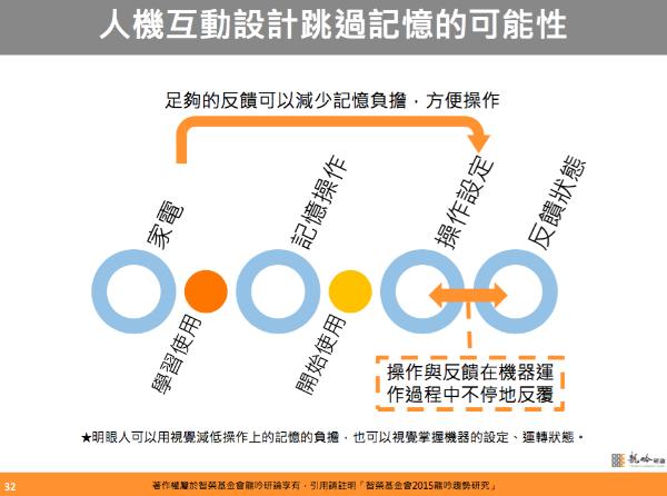 圖3:此外,AMY也提出了在互動設計的可能性,盡量使用直覺的設計與回饋來代替記憶