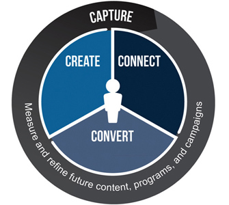 Create, Connect, Convert.jpg