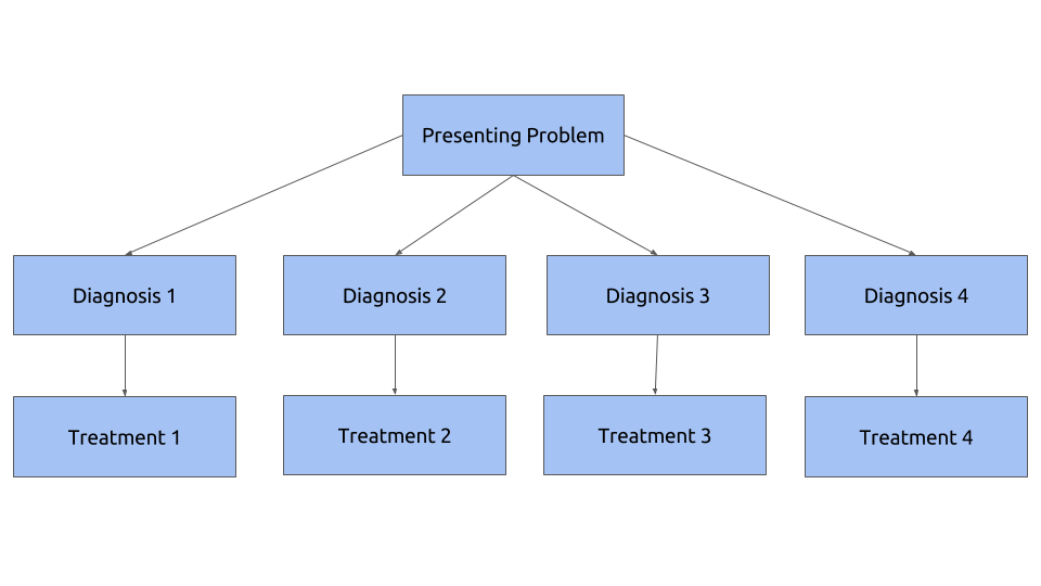 "This is a classic treatment algorithm. It assumes that for each category of ""how it works"" there is a treatment that aligns."
