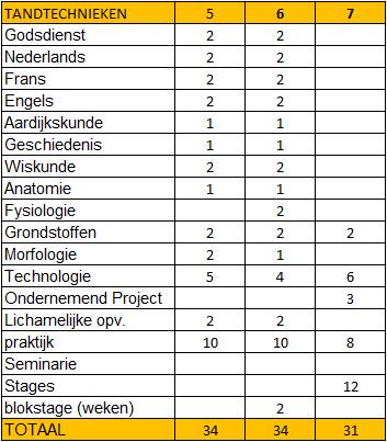 Lessentabel Tandtechniek.png