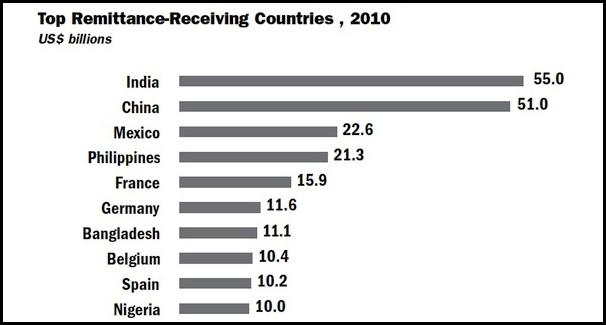 The Philippines remains one of the top remittance-receiving countries (Source: World Bank)