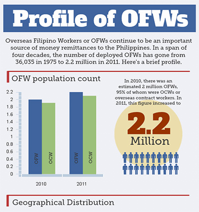 the importance and impact of the overseas filipino workers to the philippine economy Affected the economy by directly looking at the impacts on the overseas filipino workers of the impact this is important as the philippine economy.
