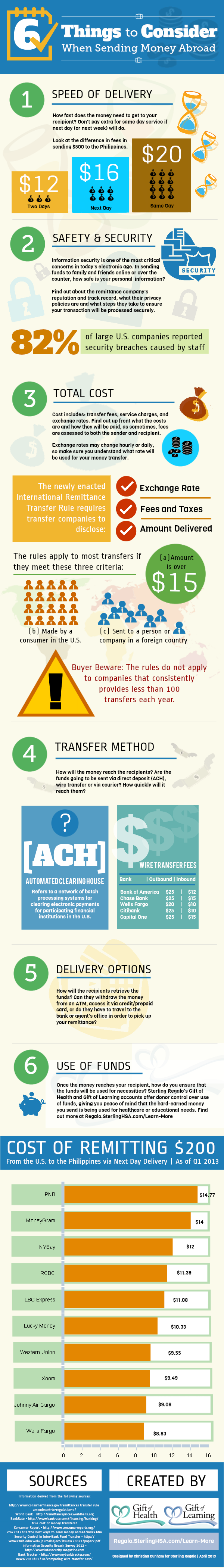 6 Things to Consider When Sending Money to the Philippines - Infographic by Sterling Regalo