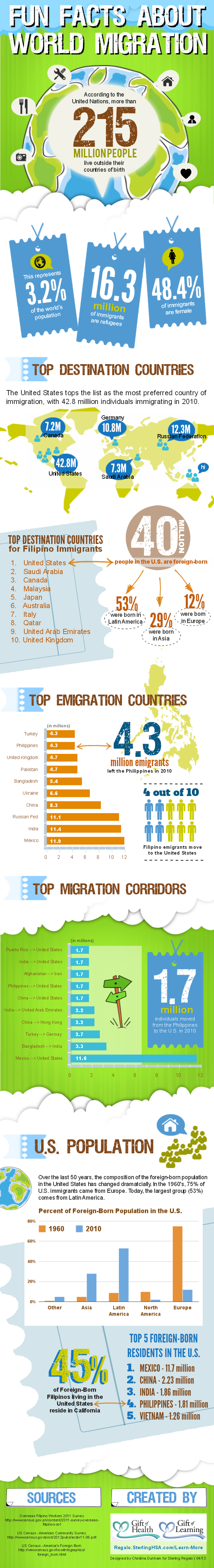 Fun Facts about World Migration and the Filipino Diaspora - Infographic by Sterling Regalo