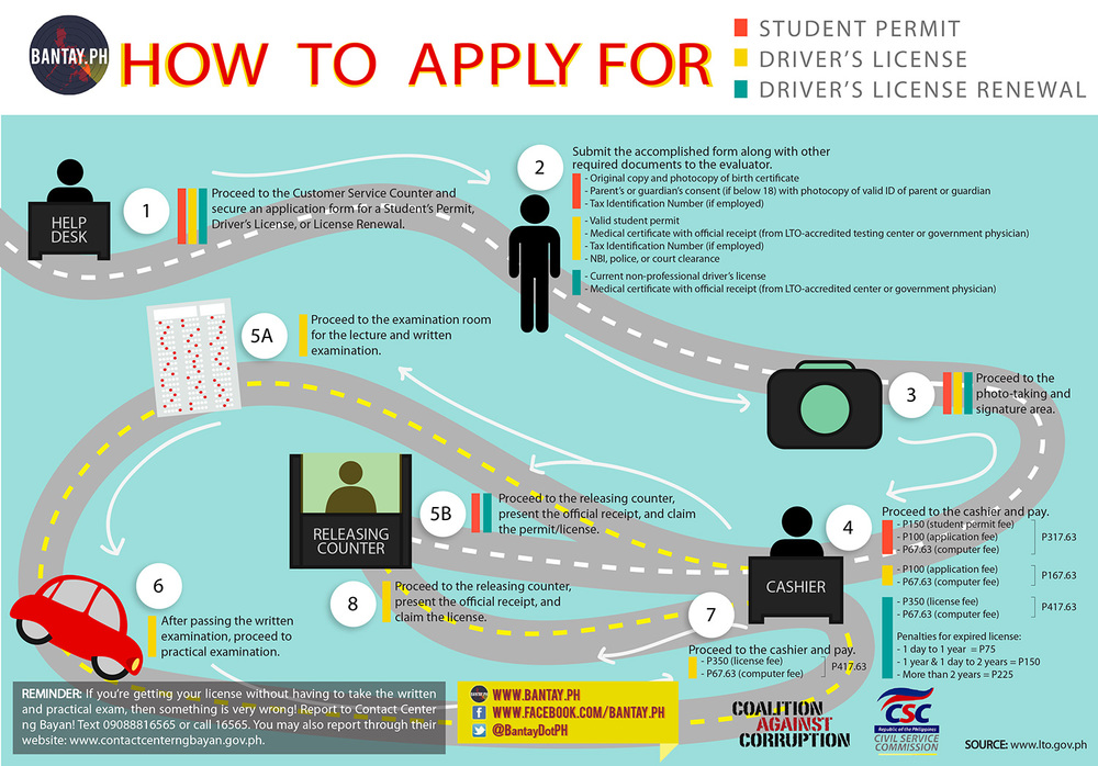 Bantay PH's campaign poster on how to properly secure a driver's license  (Image courtesy of Bantay PH)