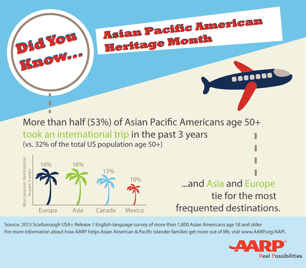 Facts about Travel Destinations for AAPI 50 Years and Older (Source: 2013 Scarborough USA+ Release 1 English-language survey of more than 1,800 Asian Americans age 18 and older)