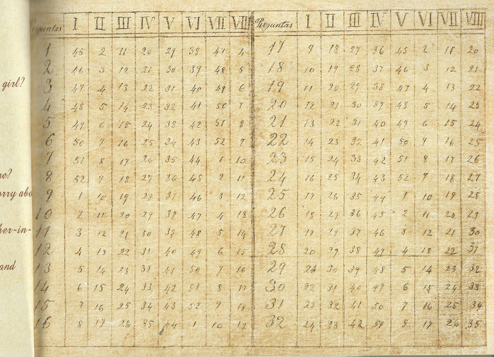The guide table which matches the numbers on the top and question number  (Scanned from   Jose Rizal's   Haec Est Sibylla Cumana   )