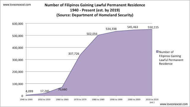 Total number of Filipinos Gaining Lawful Permanent Residence, 1940 - Present (est. by 2019)