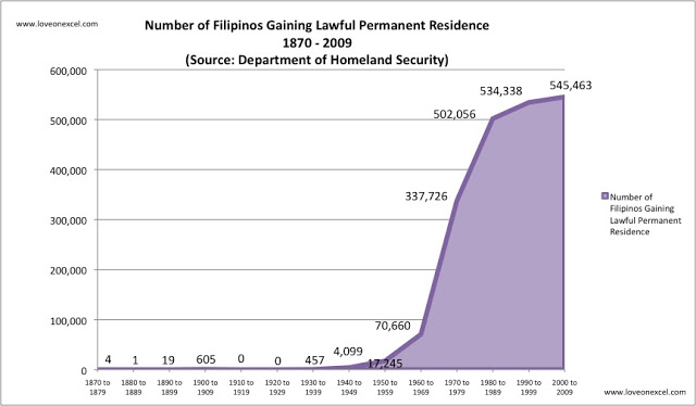 Total number of Filipinos Gaining Lawful Permanent Residence, 1870 - 2009