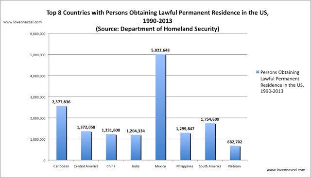 Philippines is among the top 8 countries for total number of people gaining lawful permanent residence in the US, 1990-2013
