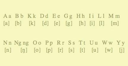The Abakada (Tagalog Alphabet) (Source: The Language Gulper)