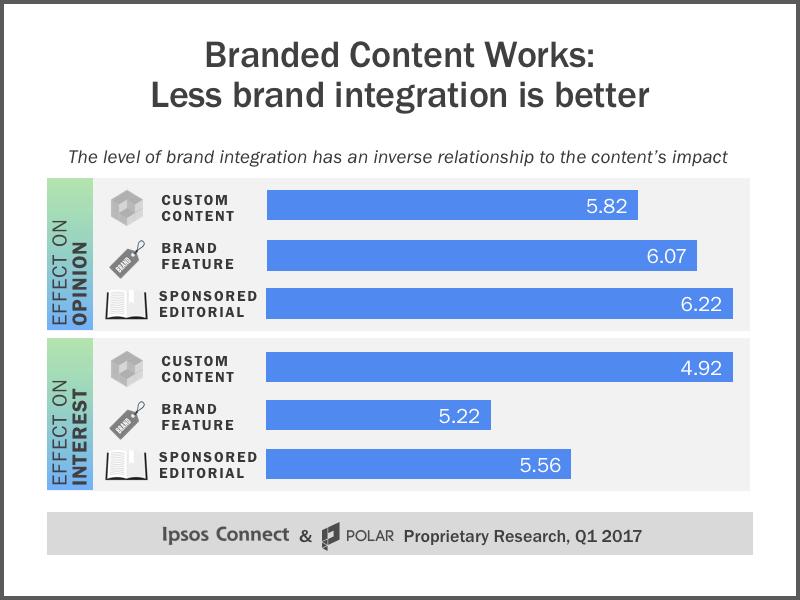 source:https://marketingland.com/branded-content-brand-lift-221156