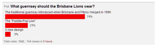 Results of the Real Footy Lions Jumper poll: