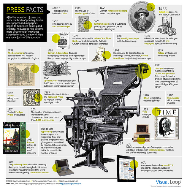 "iPad update: CHEK LAP KOK HONG KONG curiositycounts: A visual timeline of the ""the press,"" from Gutenberg to the iPad    (via)"