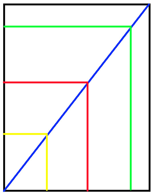 Any rectangle that has its corners meet on the blue diagonal line will have the same aspect ratio as any other rectangle with its corners on the blue line.