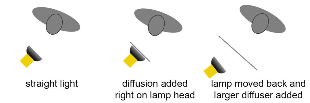 Do you have Diffusion Confusion? Just what does it mean to add diffusion to your lights?