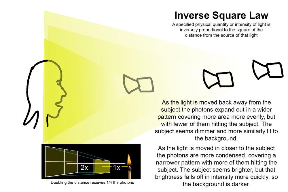 inverse-square.jpg