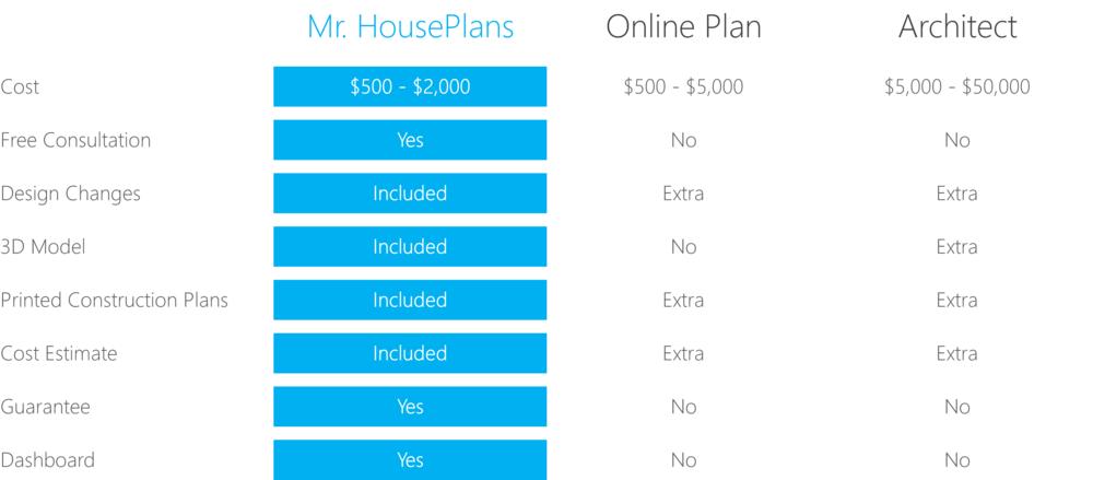 mrhouseplans-comparison.png