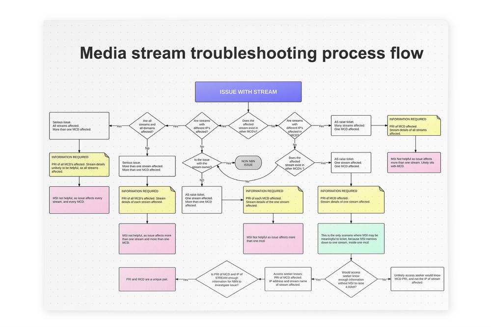 nbn-mcd-workflow-problem.jpg