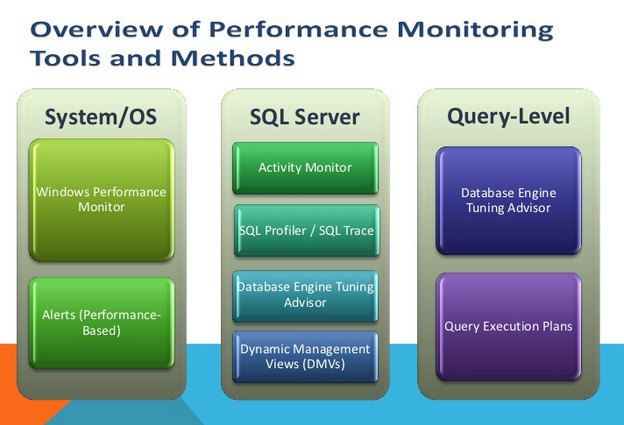 SQL Performance monitoring tools and methods.PNG