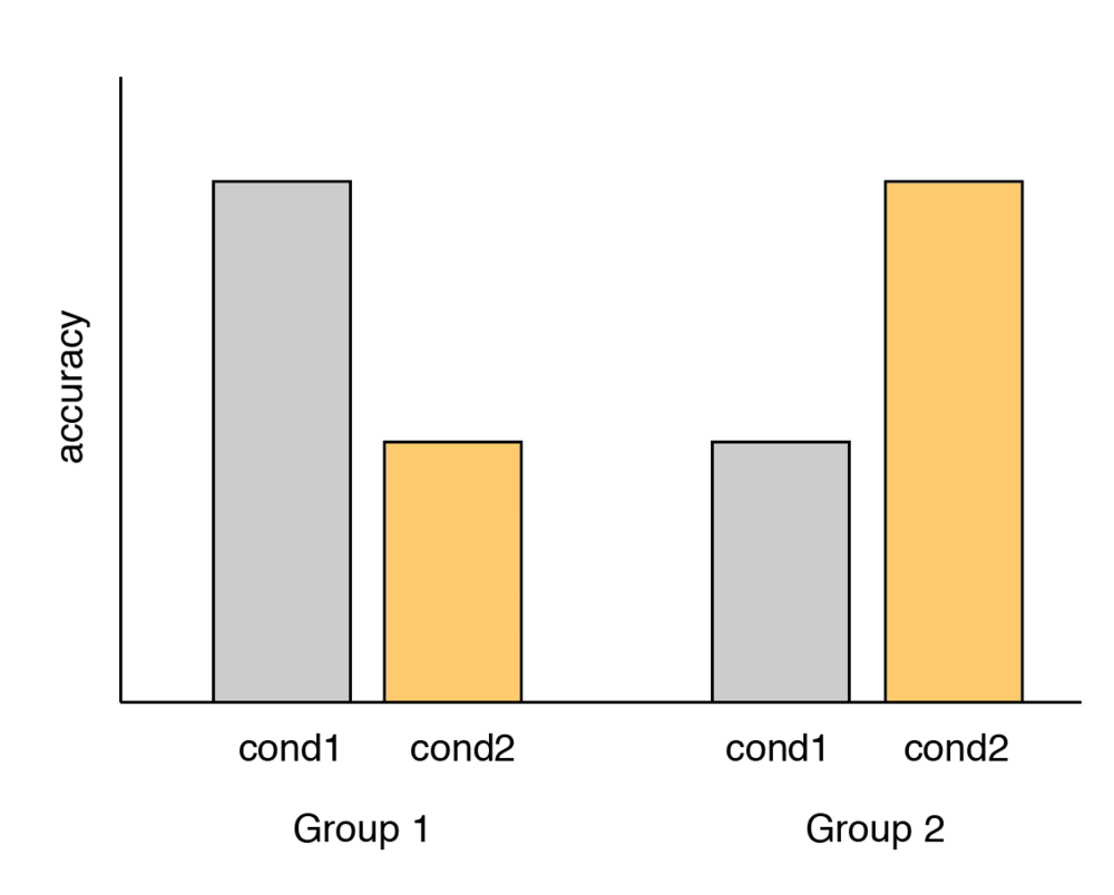 Cartoon of group x condition predicted results. (Yes I know I shouldn't be using bar graphs, but I was in a hurry.)