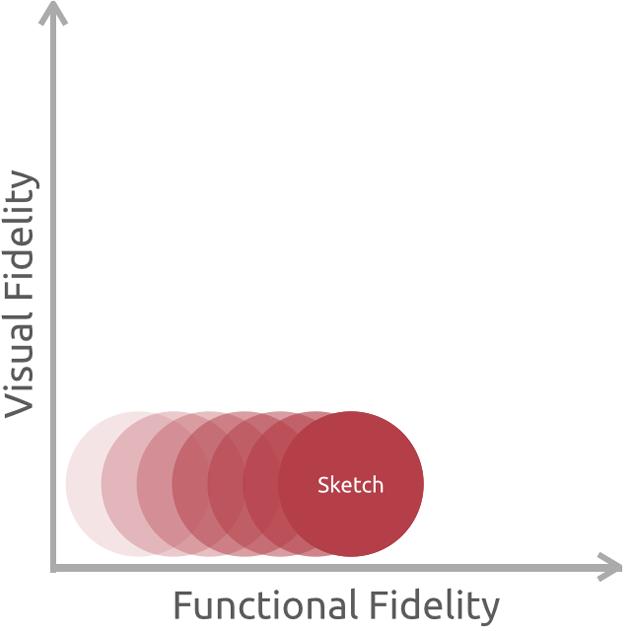 prototype_fidelity.png