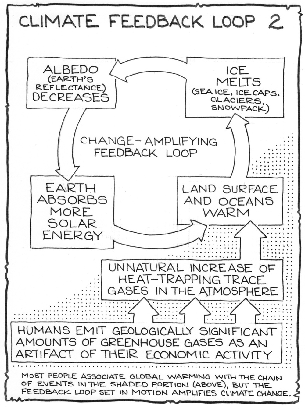 Ice/Albedo Feedback Loop Diagram by Fred Montague.  © 2012