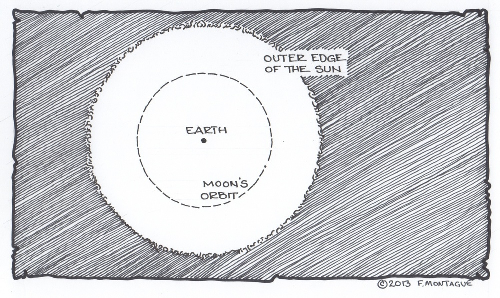 Sun-Earth-Moon Perspective. © 2013 Fred Montague