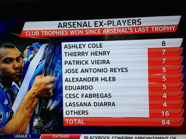 Testament to the players Arsenal had and lost.