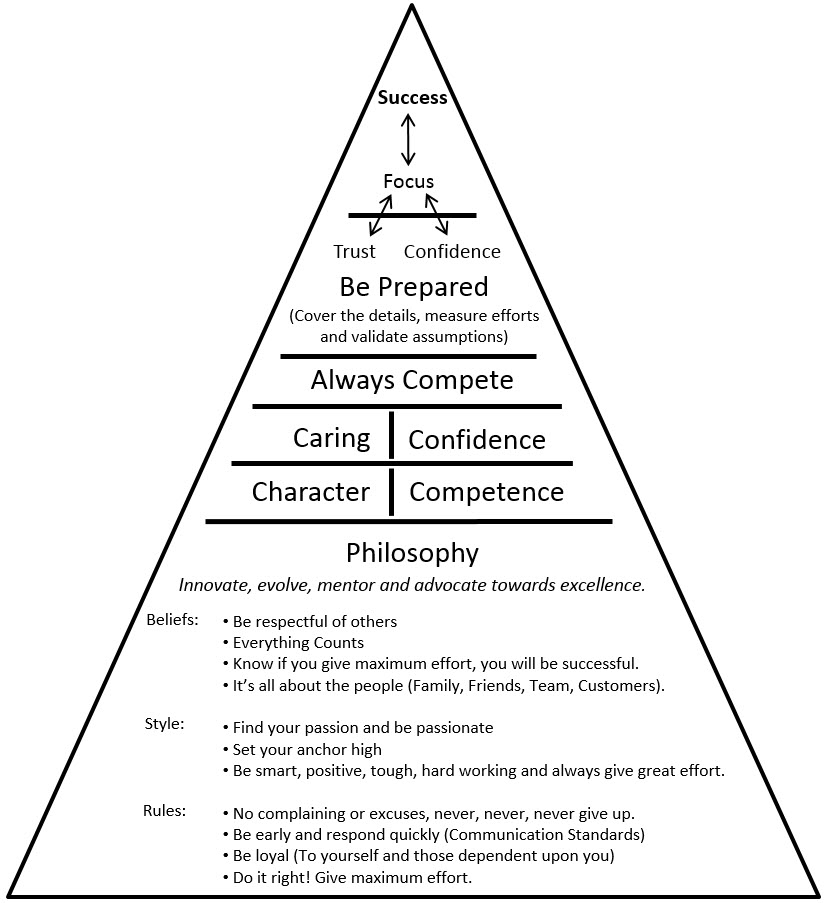 Personal Pyramid of Success. Adopted from the works of John Wooden and Pete Carol.